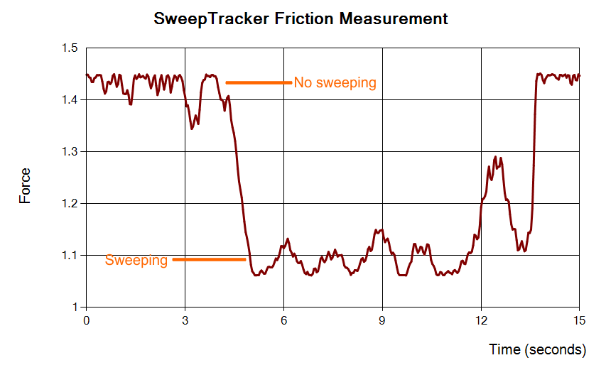 sweeptracker output plot